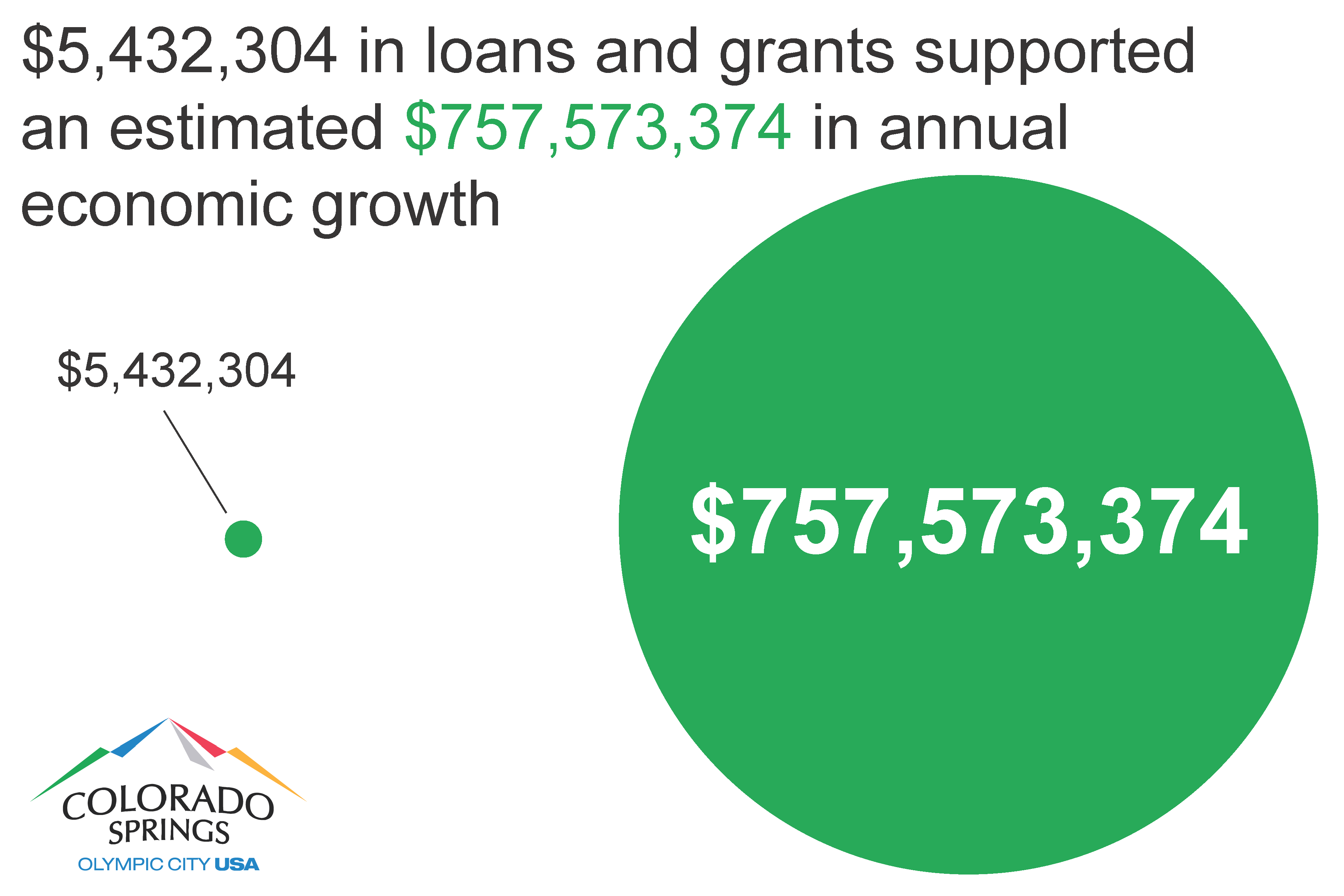 Approximately $5.4 million in loans and grants supported more than $757 million in annual economic growth.