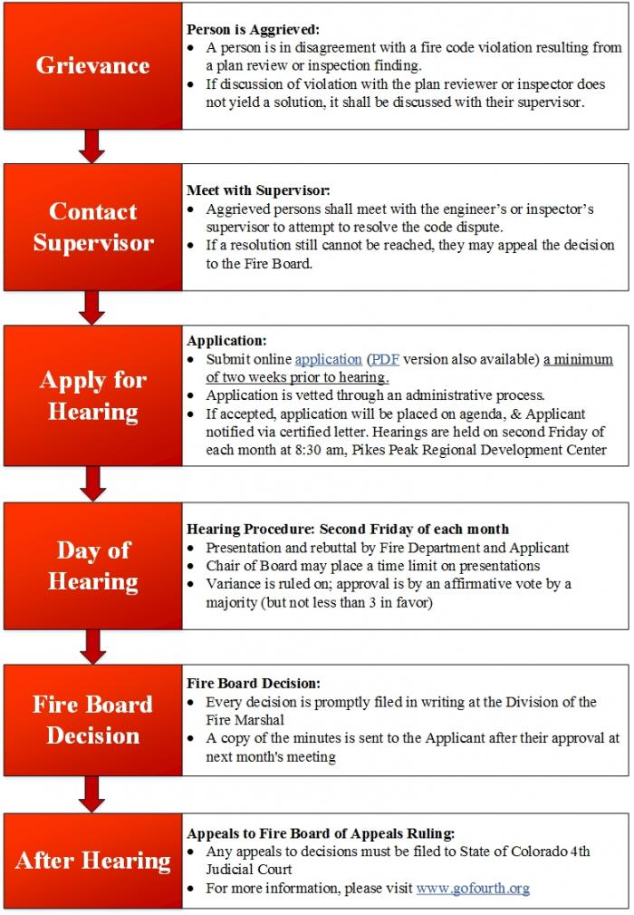 Fire Board of Appeals process
