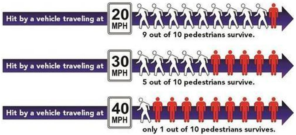 Graphic: 9 out of 10 pedestrians survive when hit by a vehicle going 20 mph. 1 out of 10 pedestrians survive when hit by a vehicle going 40 mph.