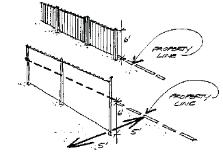 Diagram showing the written setback dimensions