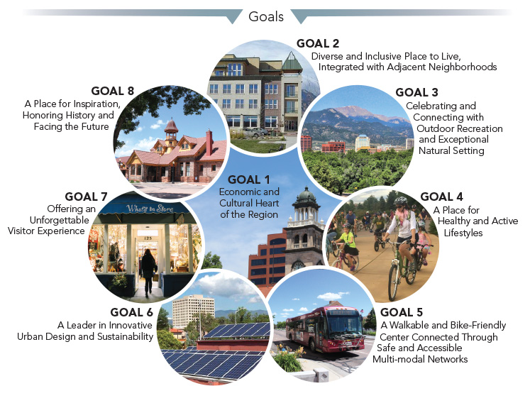 Graphic shows the eight goals of the downtown master plan. They can be found at www.downtowncs.com/masterplan
