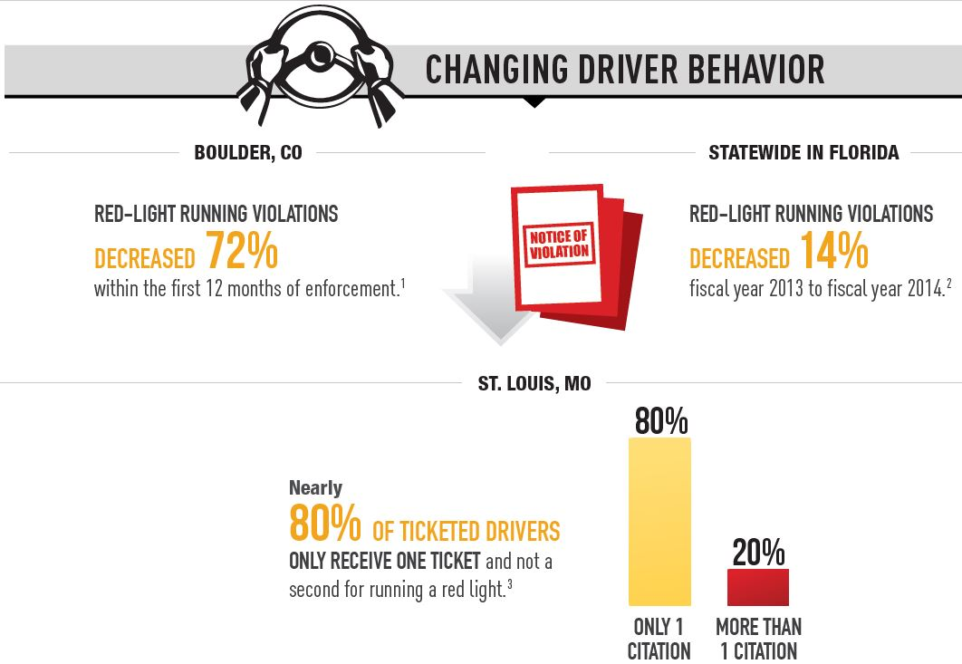 graphic: I Boulder, red light violations decreased by 72% in the first year. In St. Louis nearly 80% of ticketed drivers receive only one ticket and not a second.