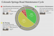 Colorado Springs Road Maintenance Cycle