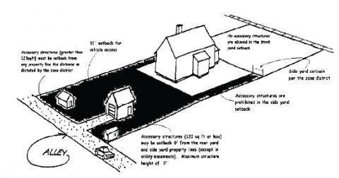 Figure 1: Diagram of accessory structure placement from Section 7.3.105 of the City Code.