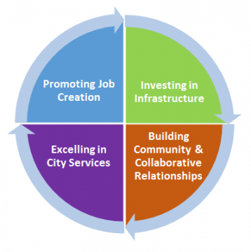 image includes text included with in the strategic plan document